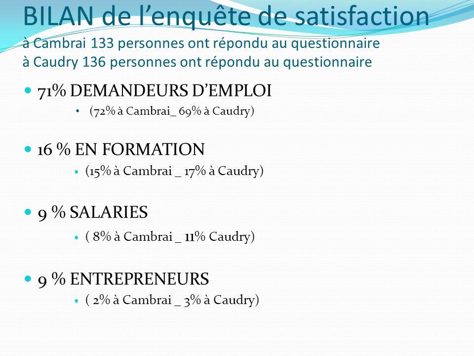 BILAN de l'enquête de satisfaction à Cambrai 133 personnes ont répondu au questionnaire à Caudry 136 personnes ont répondu au questionnaire