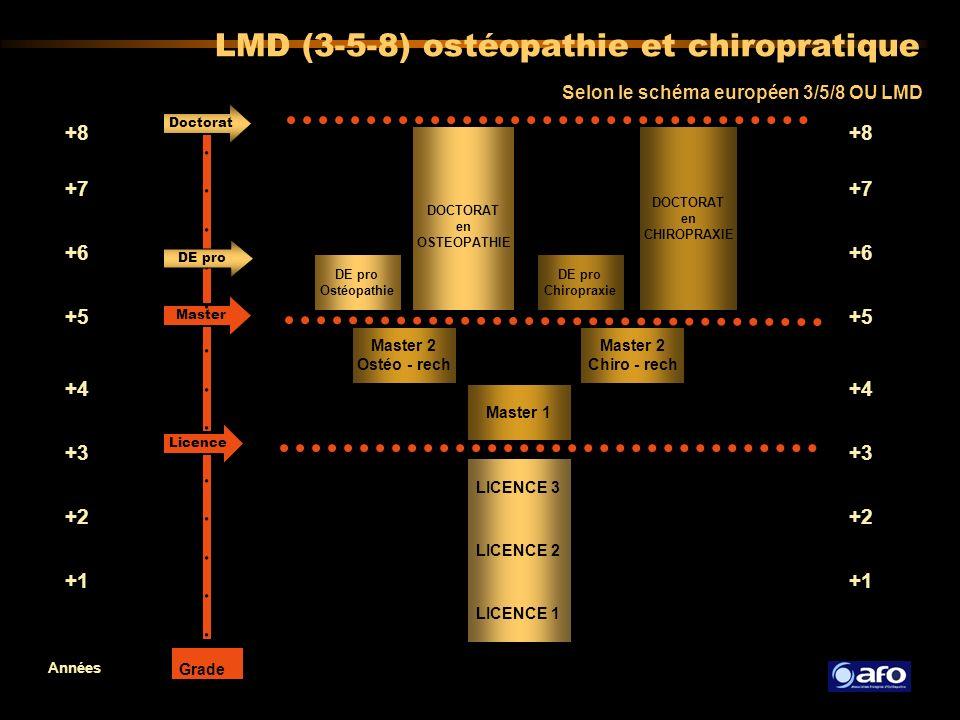 LMD (3-5-8) ostéopathie et chiropratique