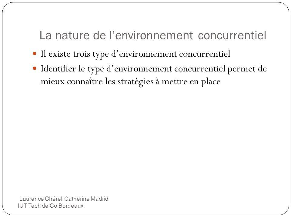 La nature de l'environnement concurrentiel