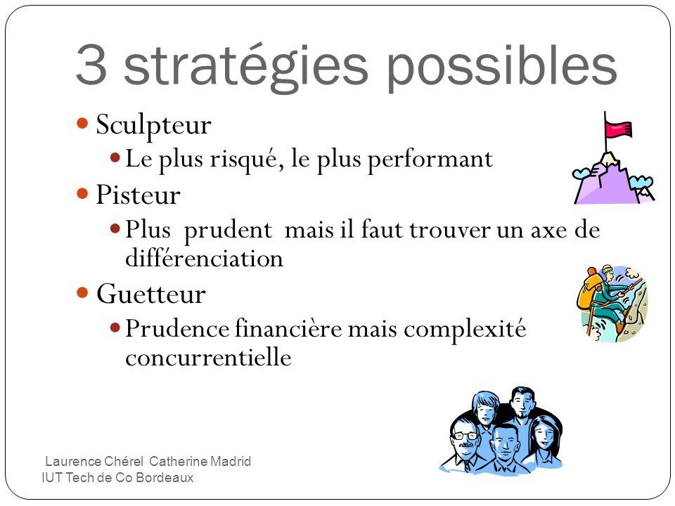 3 stratégies possibles Sculpteur Pisteur Guetteur