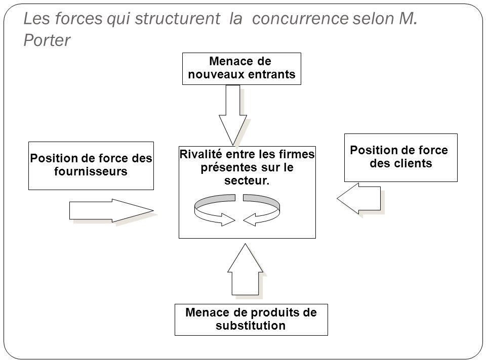 Les forces qui structurent la concurrence selon M. Porter