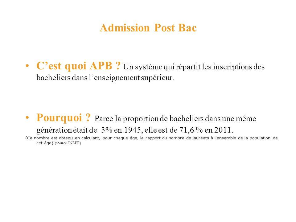 Admission Post Bac C'est quoi APB Un système qui répartit les inscriptions des bacheliers dans l'enseignement supérieur.