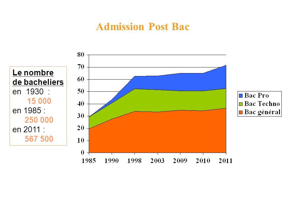 Admission Post Bac Le nombre de bacheliers en 1930 : 15 000 en 1985 :
