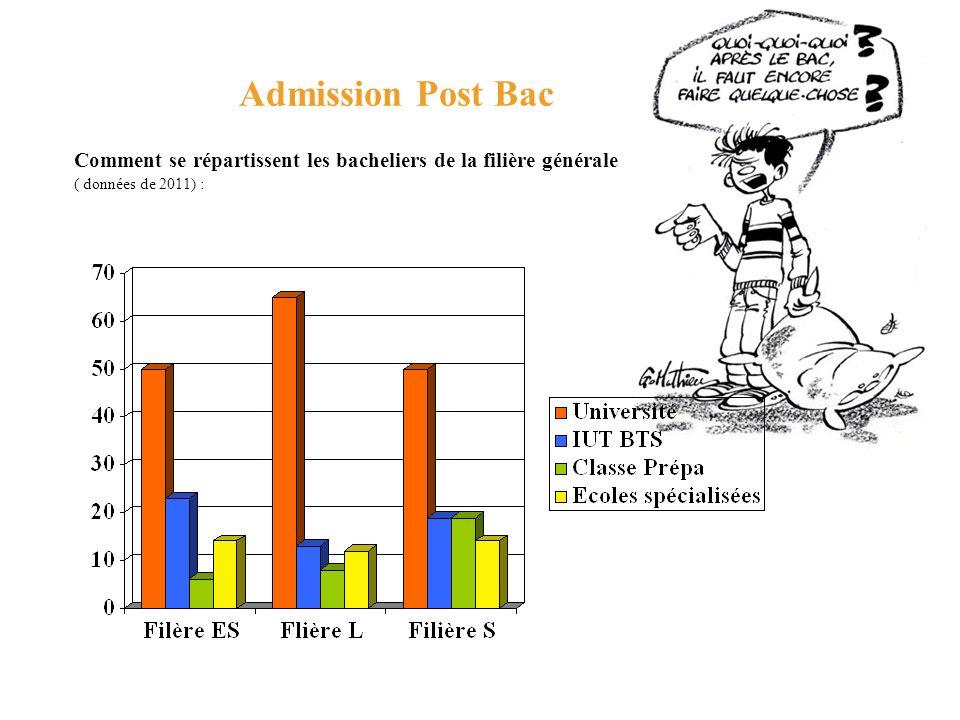 Admission Post Bac Comment se répartissent les bacheliers de la filière générale.