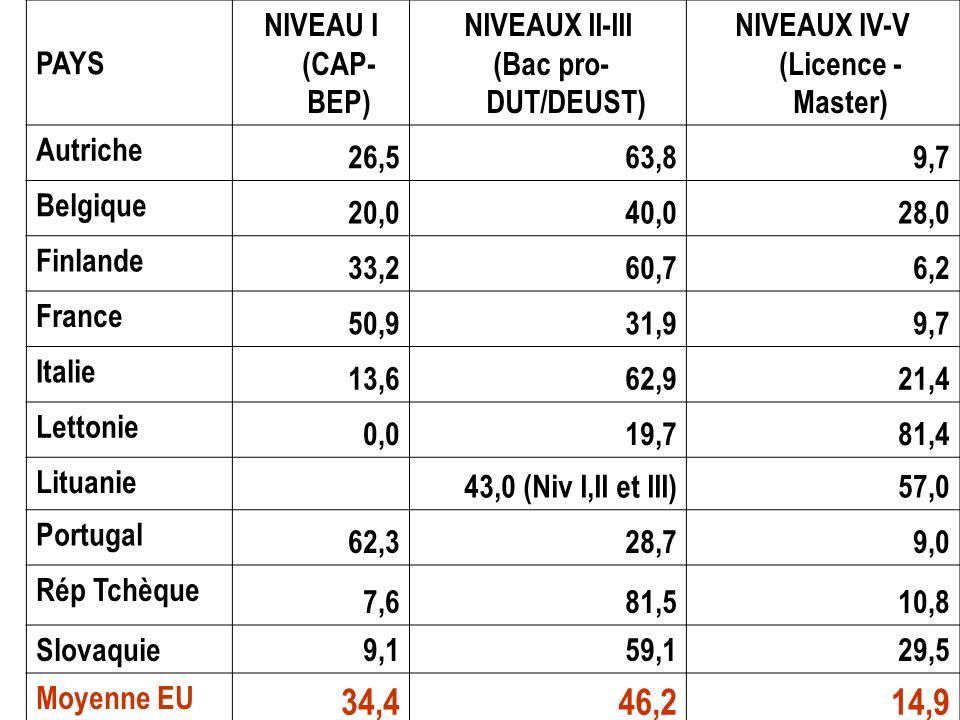 NIVEAUX IV-V (Licence - Master)