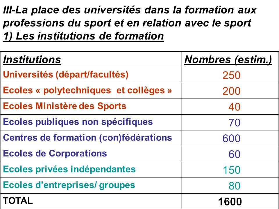 III-La place des universités dans la formation aux professions du sport et en relation avec le sport 1) Les institutions de formation