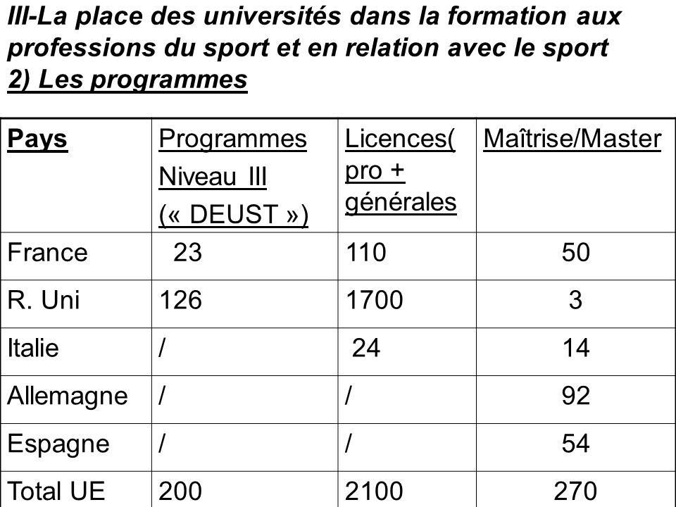 III-La place des universités dans la formation aux professions du sport et en relation avec le sport 2) Les programmes