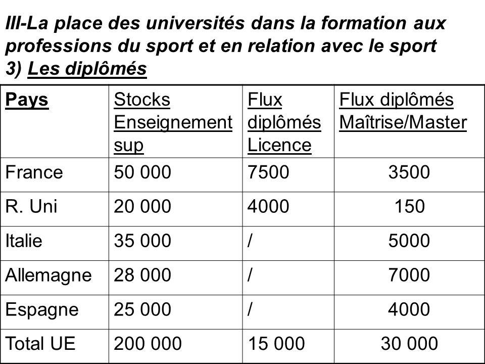 III-La place des universités dans la formation aux professions du sport et en relation avec le sport 3) Les diplômés