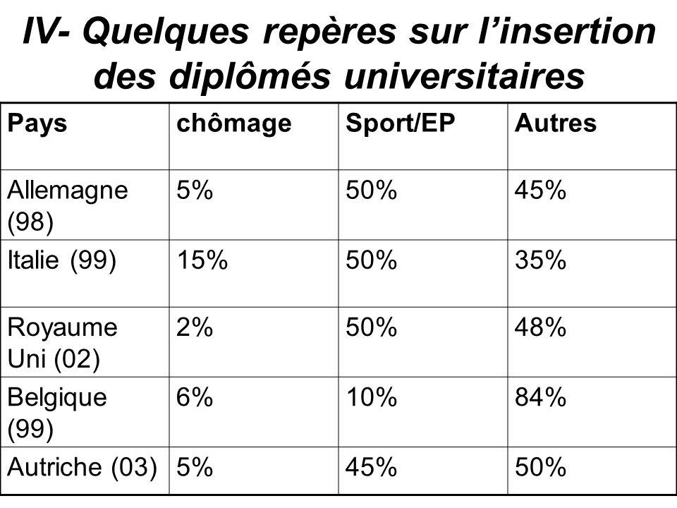 IV- Quelques repères sur l'insertion des diplômés universitaires