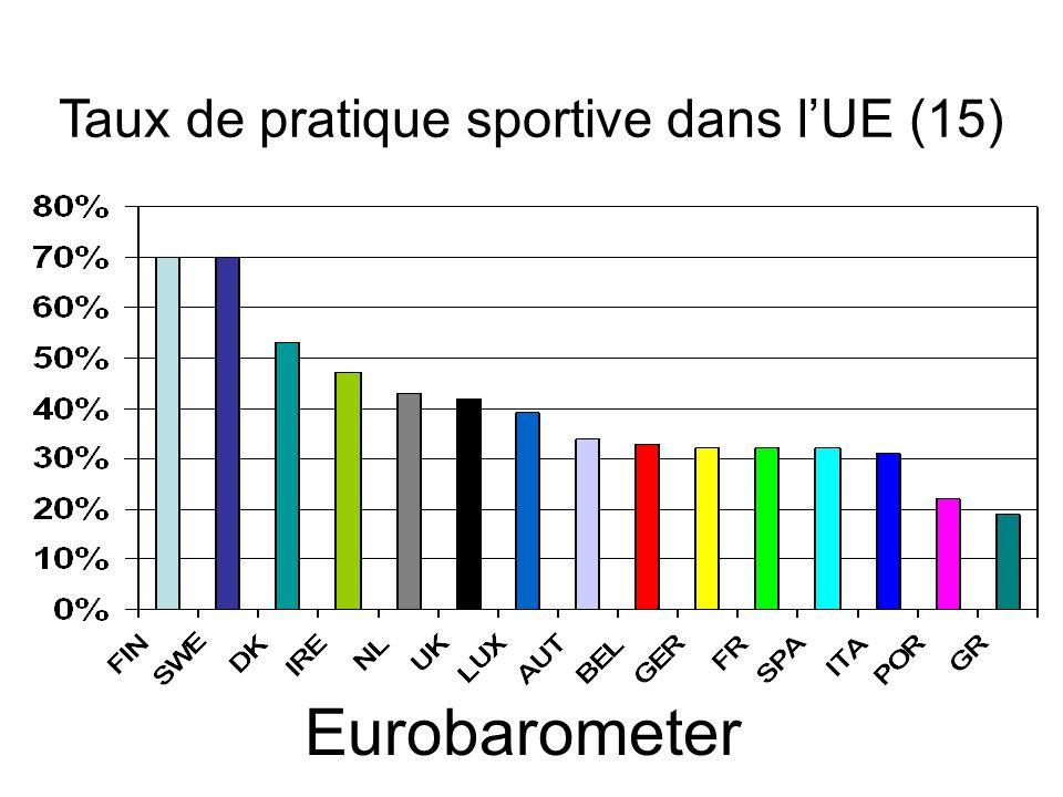 Taux de pratique sportive dans l'UE (15)