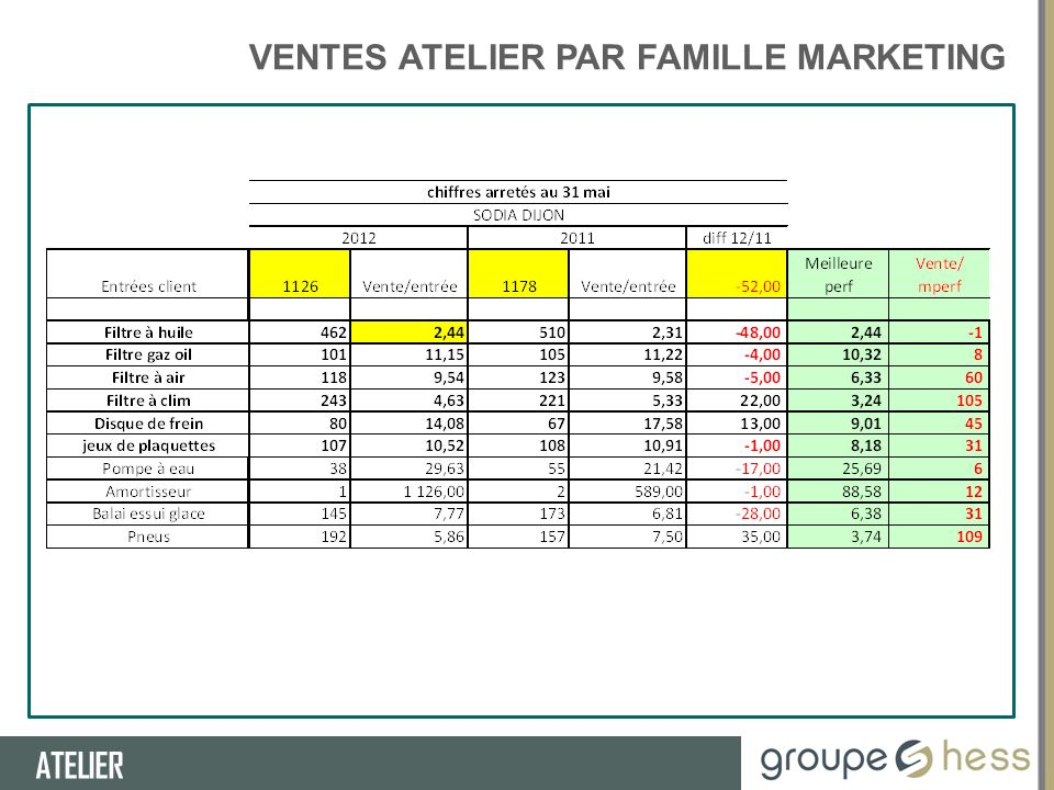 VENTES ATELIER PAR FAMILLE MARKETING