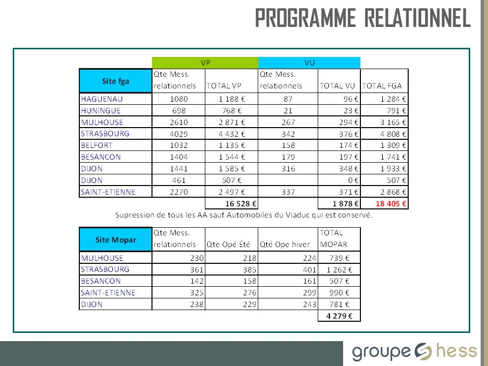 PROGRAMME RELATIONNEL