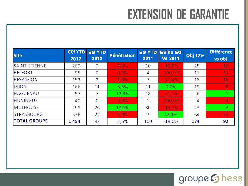 EXTENSION DE GARANTIE RESSOURCES HUMAINES