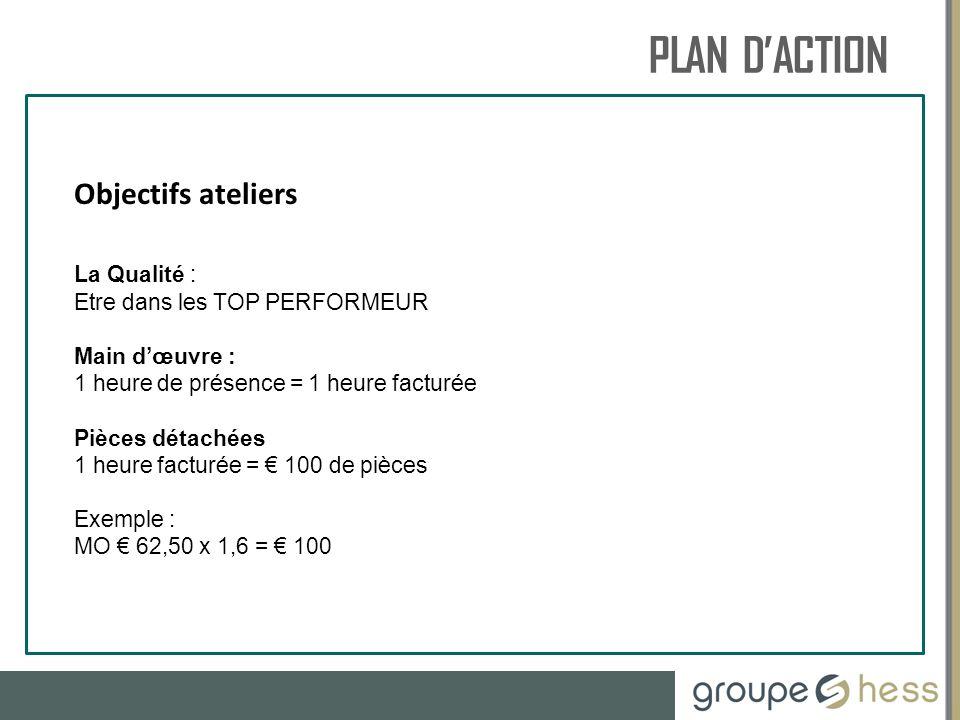 PLAN D'ACTION RESSOURCES HUMAINES Objectifs ateliers La Qualité :