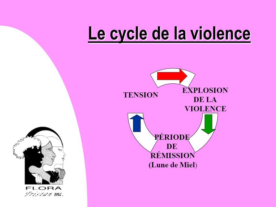 Le cycle de la violence
