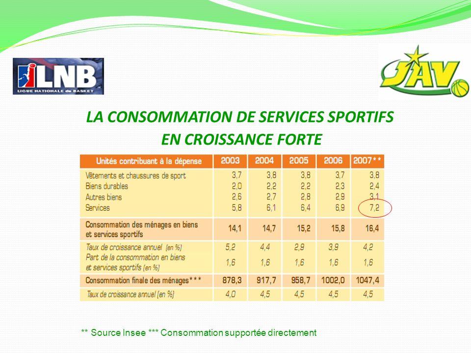 LA CONSOMMATION DE SERVICES SPORTIFS