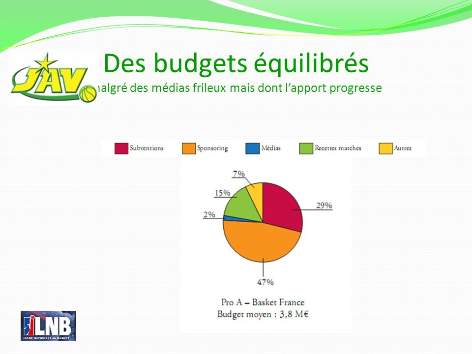 Des budgets équilibrés malgré des médias frileux mais dont l'apport progresse