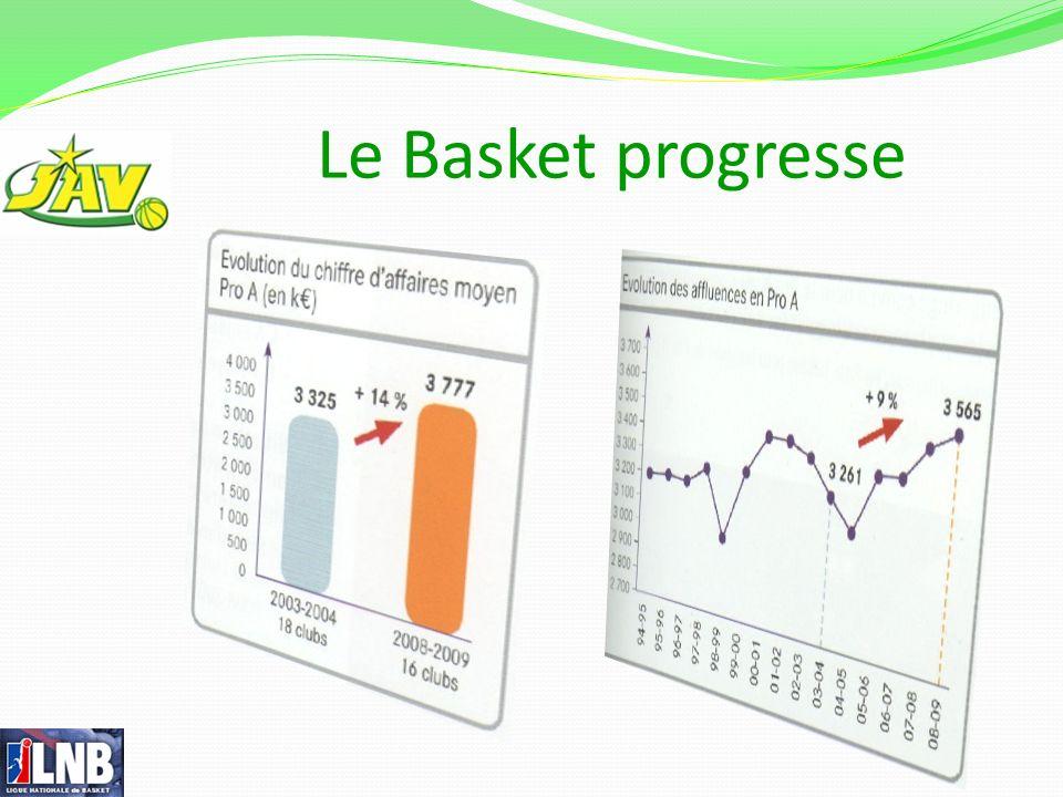 Le Basket progresse