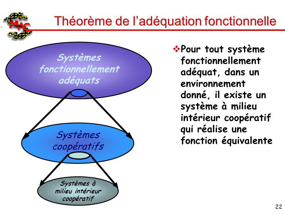 Théorème de l'adéquation fonctionnelle