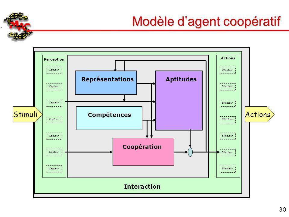 Modèle d'agent coopératif