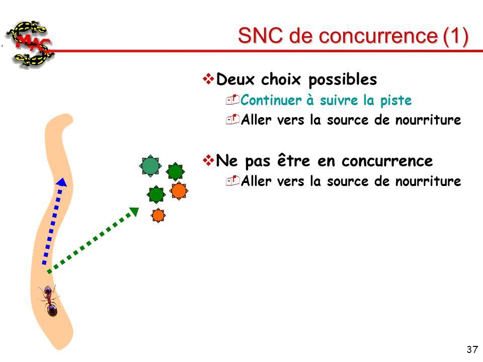 SNC de concurrence (1) Deux choix possibles Ne pas être en concurrence