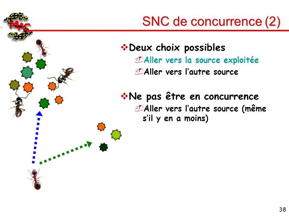 SNC de concurrence (2) Deux choix possibles Ne pas être en concurrence