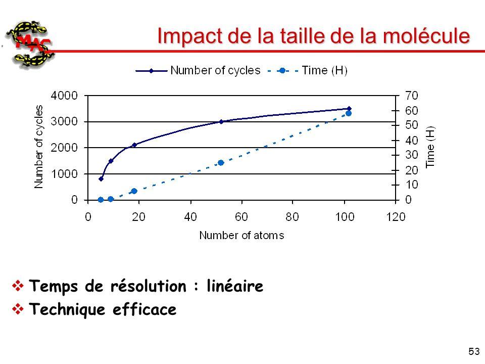 Impact de la taille de la molécule