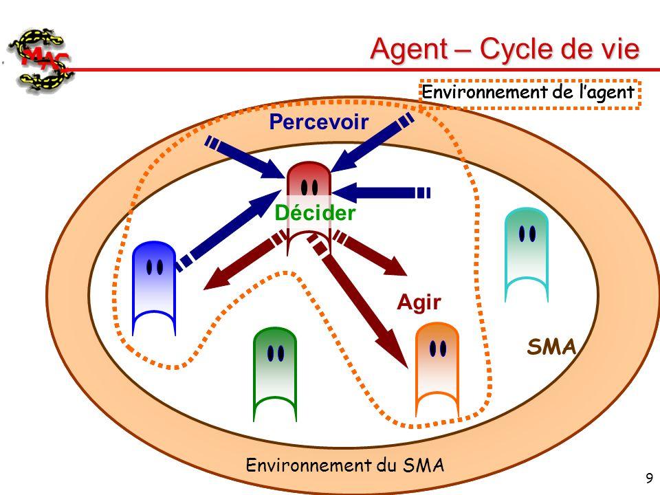 Agent – Cycle de vie Percevoir Décider Agir SMA