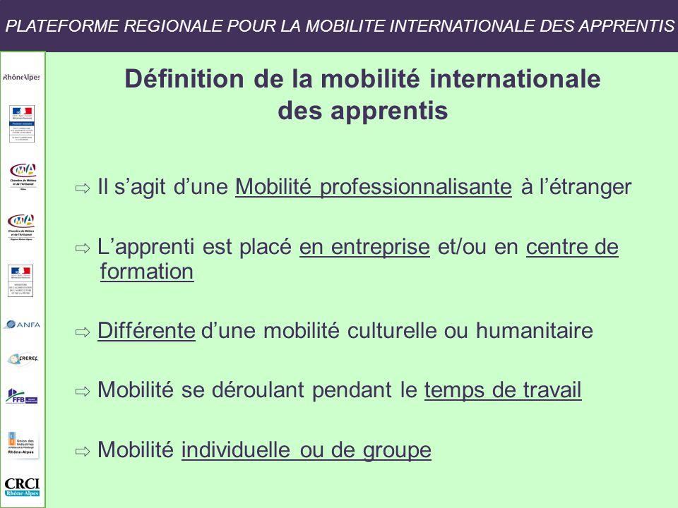 Définition de la mobilité internationale des apprentis