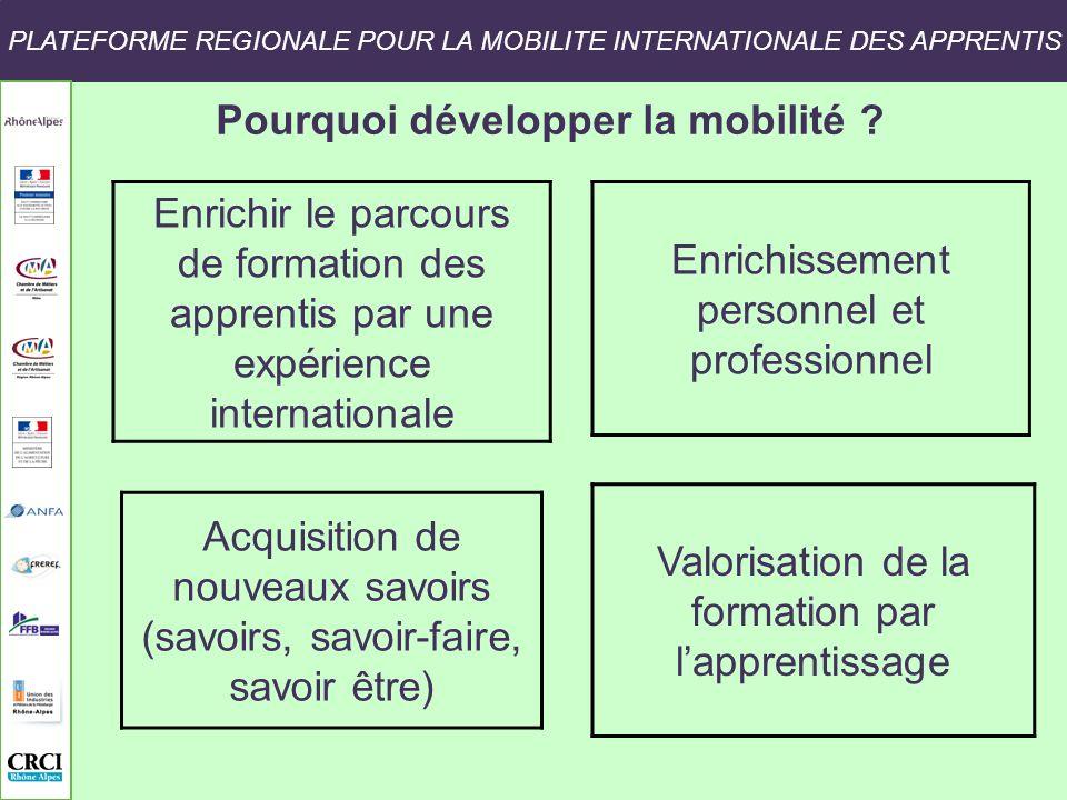 Pourquoi développer la mobilité
