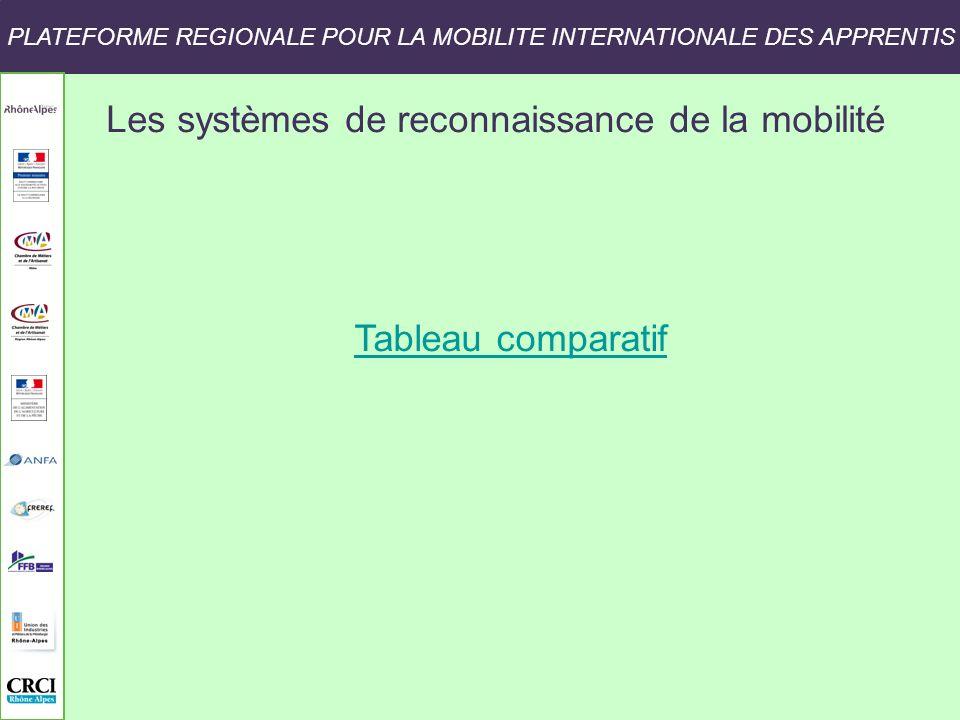 Les systèmes de reconnaissance de la mobilité