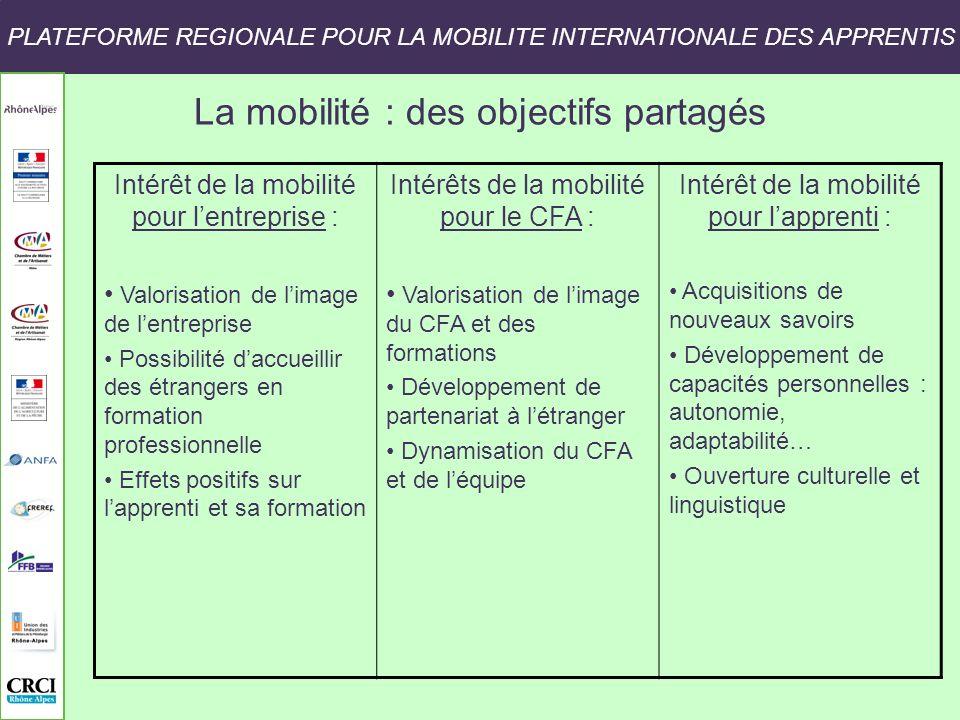 La mobilité : des objectifs partagés