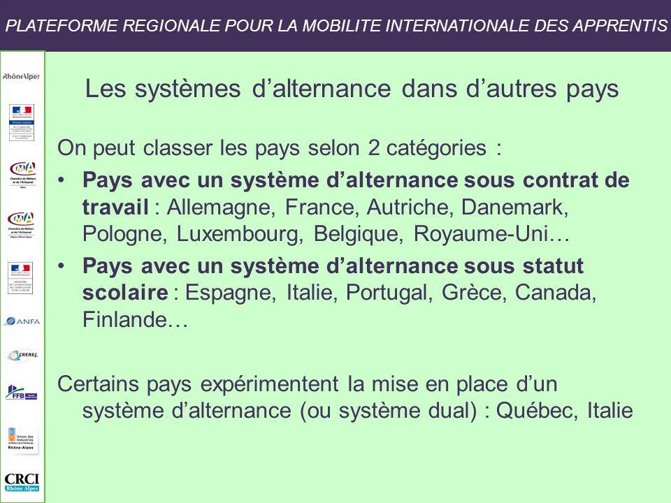 Les systèmes d'alternance dans d'autres pays