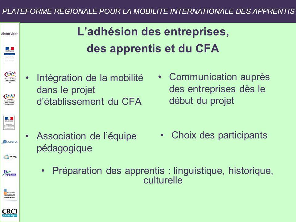 L'adhésion des entreprises, des apprentis et du CFA