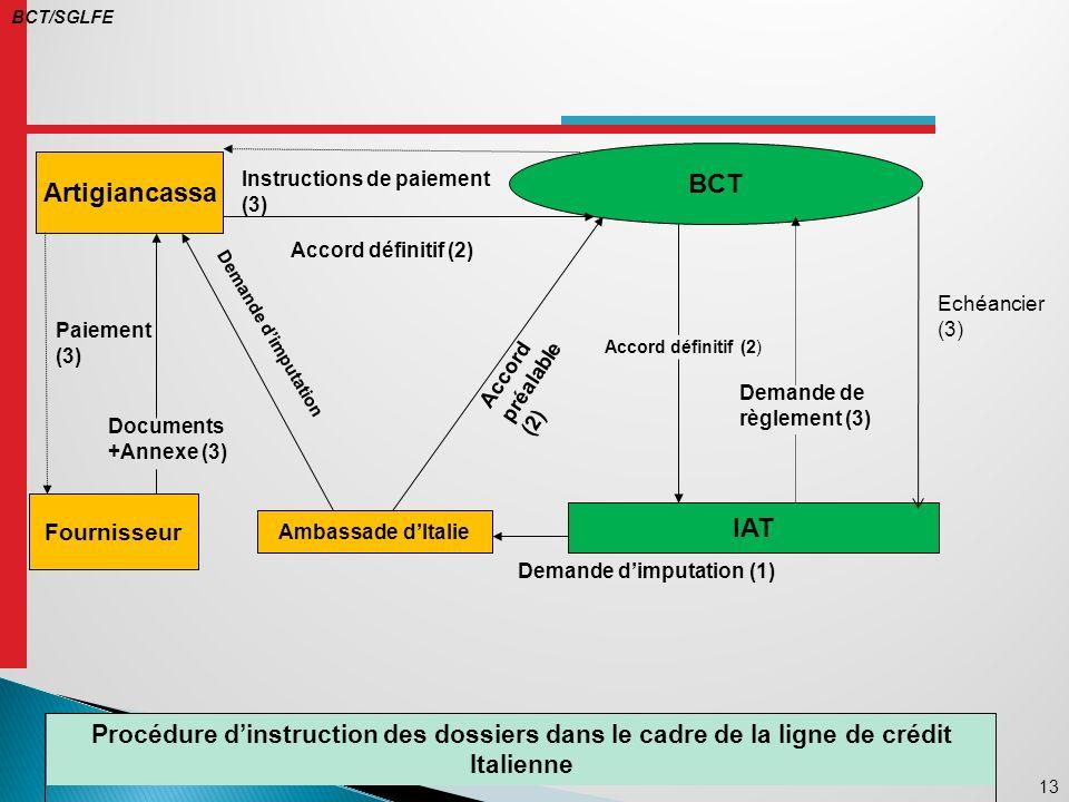 BCT/SGLFE BCT. Artigiancassa. Instructions de paiement (3) Accord définitif (2) Echéancier (3) Paiement (3)