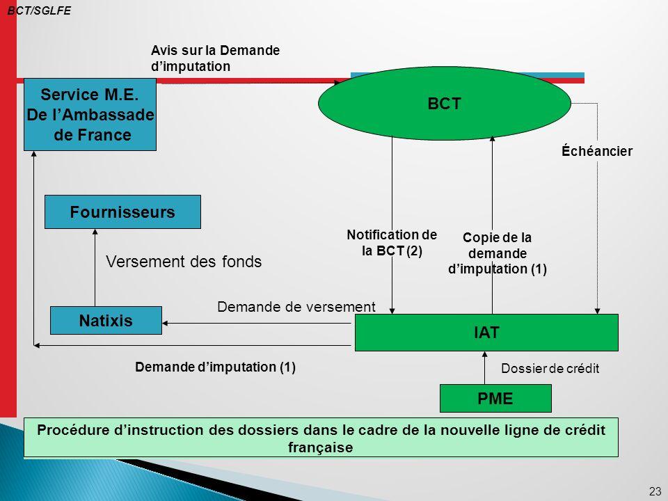 Notification de la BCT (2) Copie de la demande d'imputation (1)