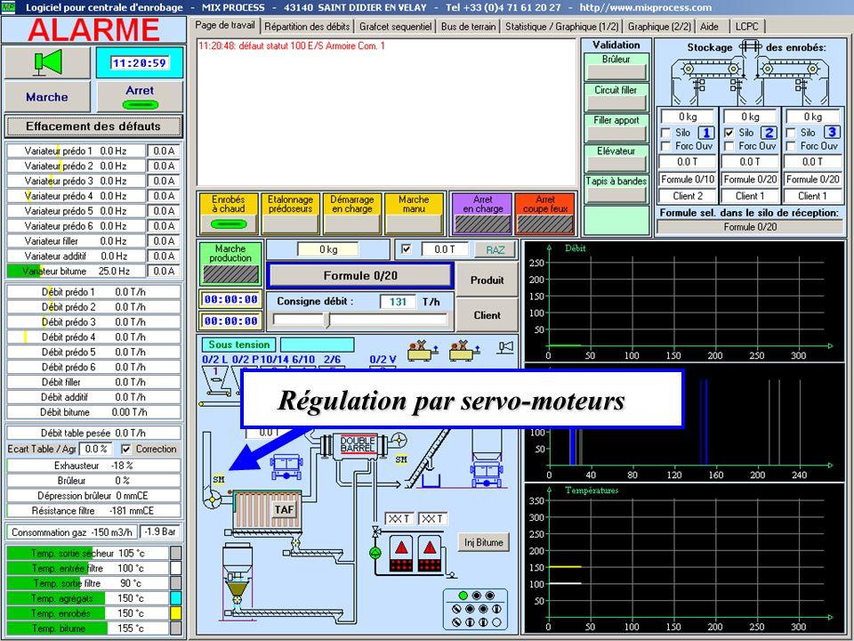 Régulation par servo-moteurs