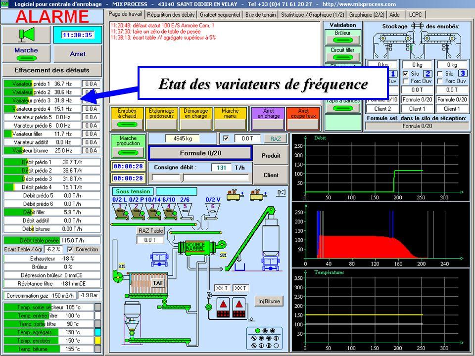 Etat des variateurs de fréquence
