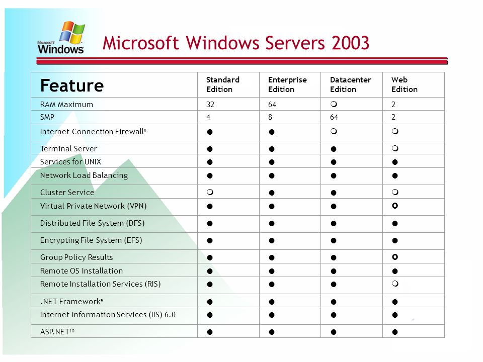 Microsoft Windows Servers 2003