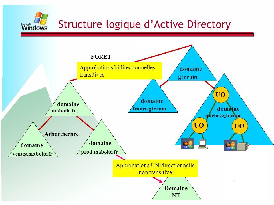 Structure logique d'Active Directory