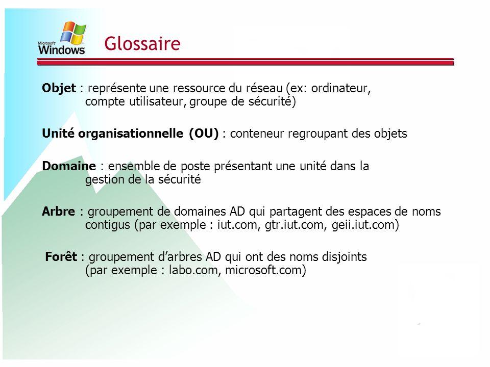 Glossaire Objet : représente une ressource du réseau (ex: ordinateur, compte utilisateur, groupe de sécurité)