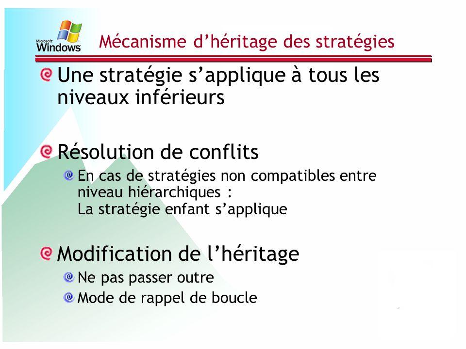 Mécanisme d'héritage des stratégies