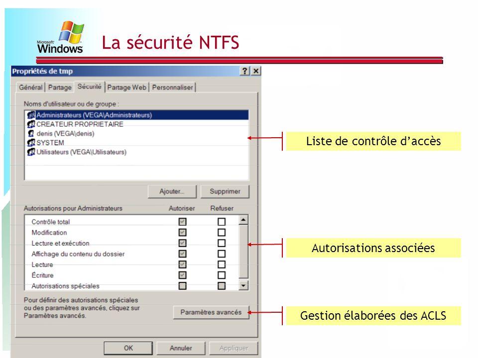 La sécurité NTFS Liste de contrôle d'accès Autorisations associées