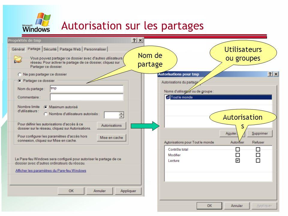 Autorisation sur les partages