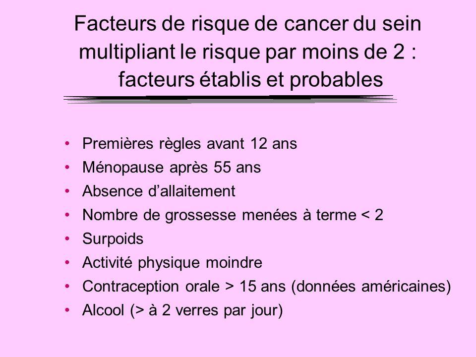 Facteurs de risque de cancer du sein multipliant le risque par moins de 2 : facteurs établis et probables