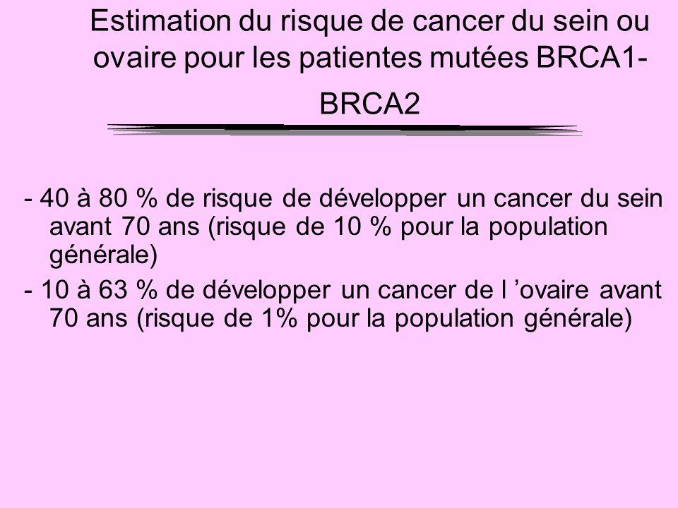 Estimation du risque de cancer du sein ou ovaire pour les patientes mutées BRCA1- BRCA2