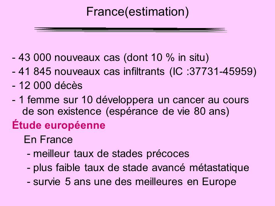 France(estimation) - 43 000 nouveaux cas (dont 10 % in situ)