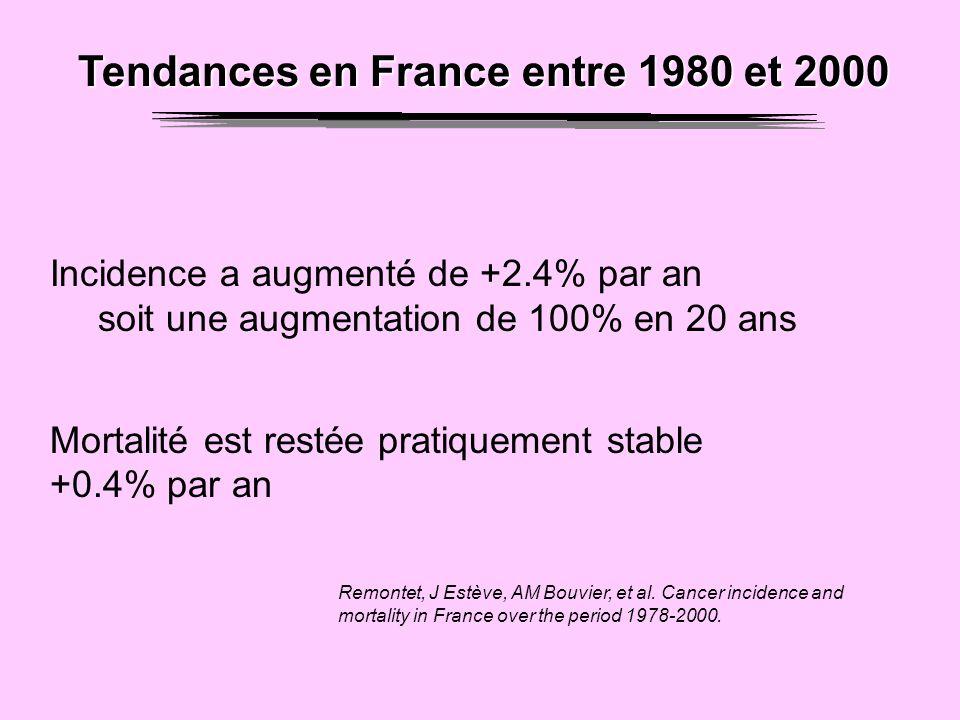 Tendances en France entre 1980 et 2000