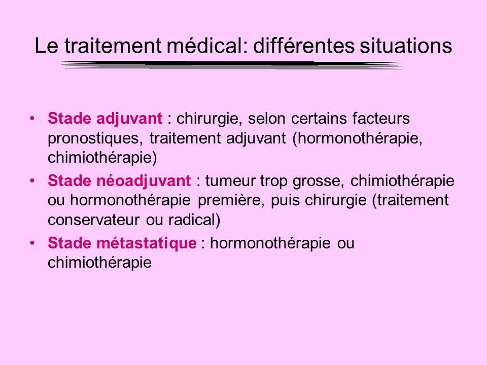 Le traitement médical: différentes situations