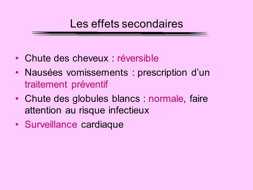 Les effets secondaires